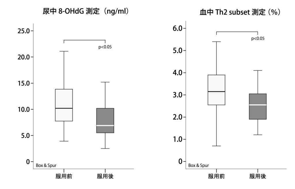 イースタティックミネラルを用いた酸化状況抑止、抗不妊サプリメントの検証試験