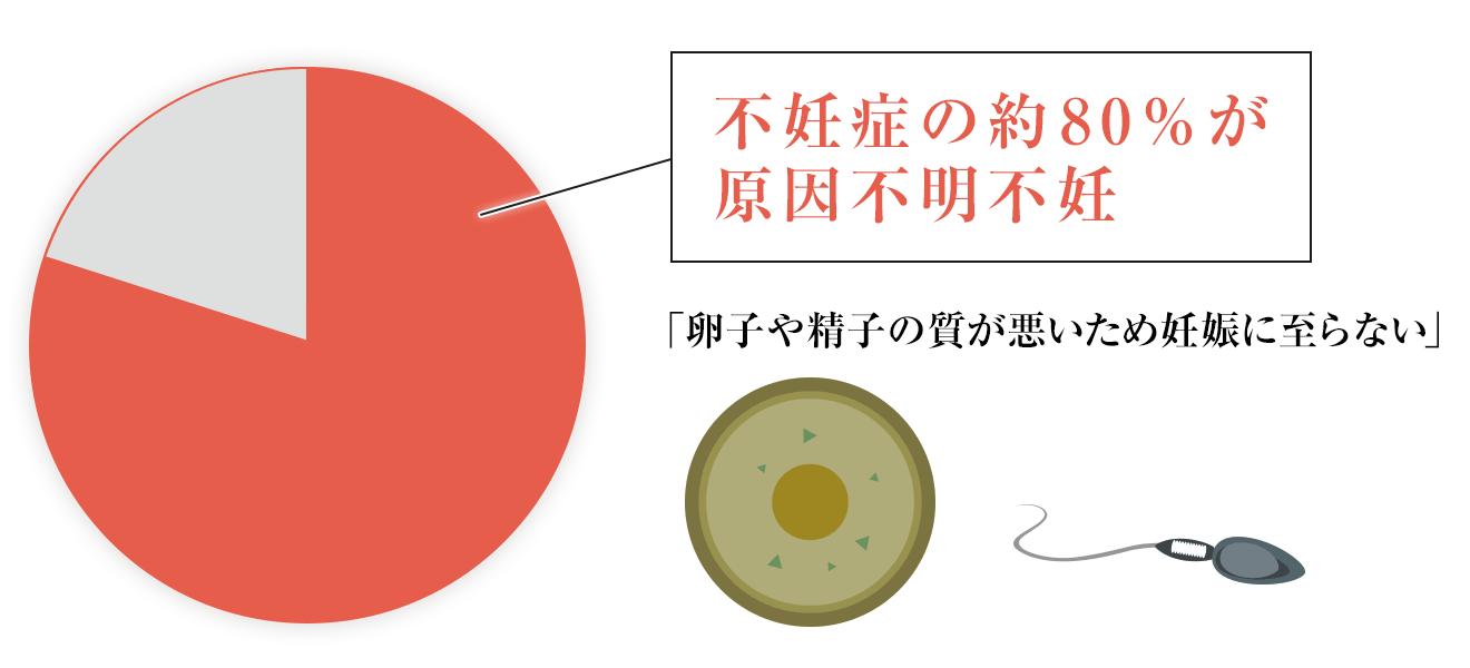 ▲ 不妊症の約80%が原因不明不妊