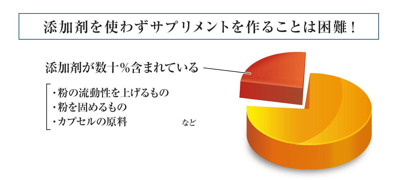 ▲ サプリメントの有効成分と添加剤の割合