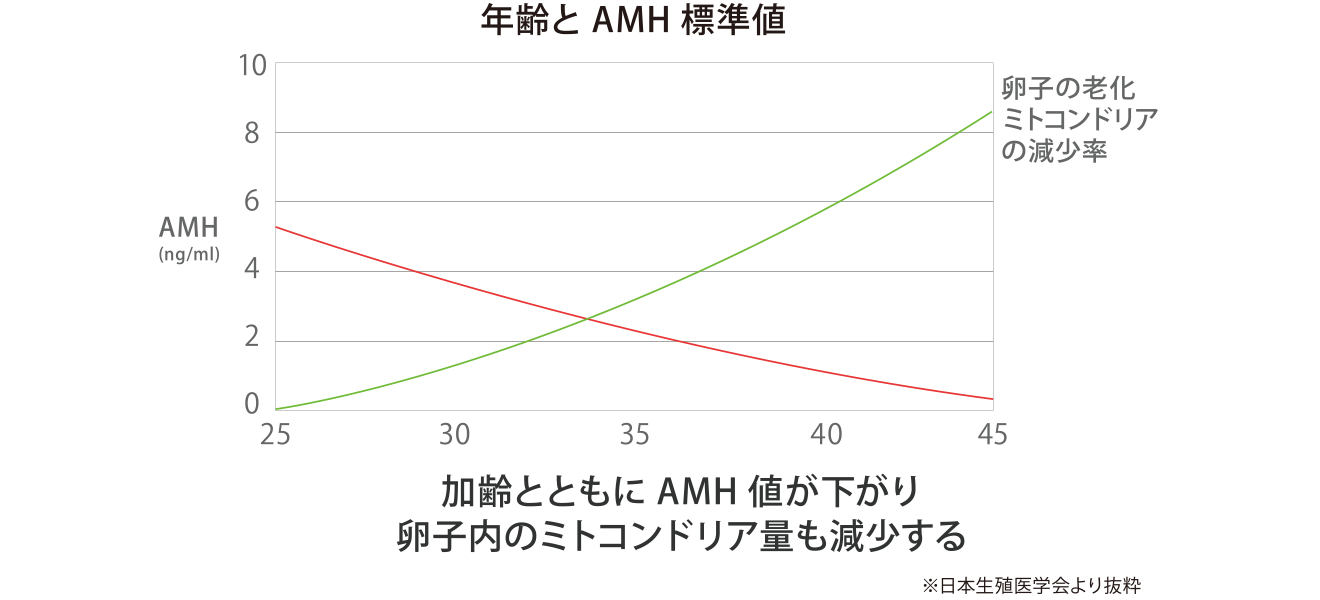 AMH=卵巣年齢と基準値グラフ